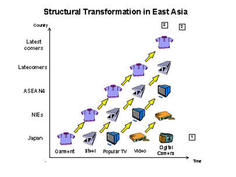 Asian-Tiger's-Stair-climber-process-of-Export-Oriented-Industrialization
