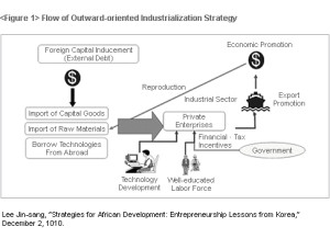 Graph, Economic development of Africa