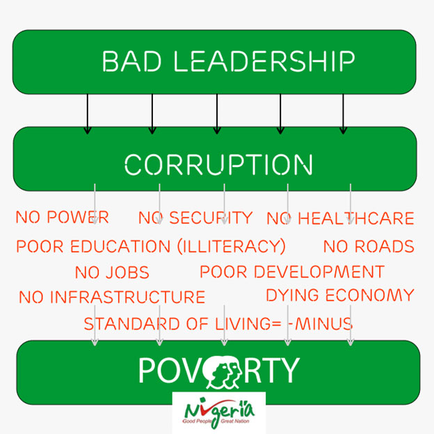 Corruption is the root cause of all of the problems in Nigeria