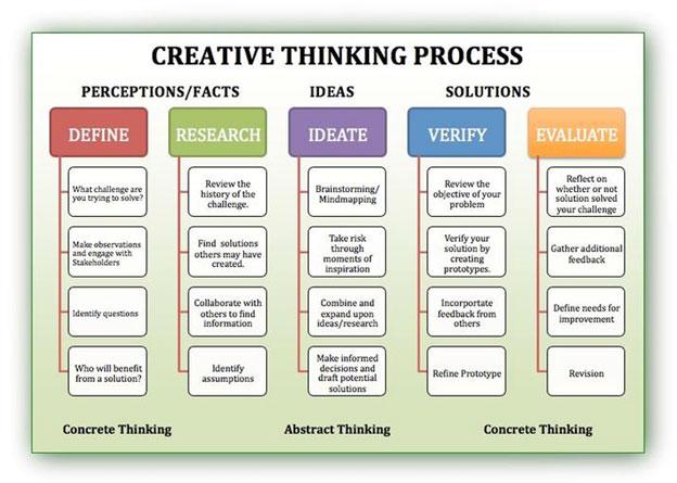 Fig.-1-Creative-Thinking
