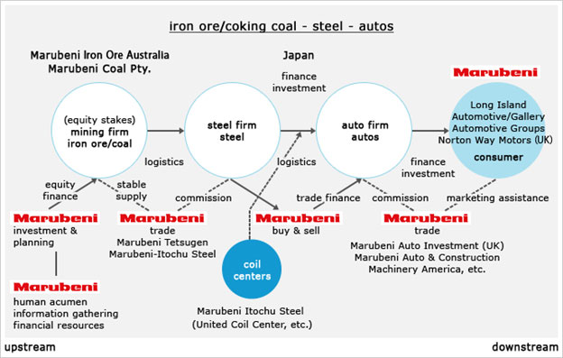 Fig.2 Marubeni, a Japanese Sogo Shosha's Steel Supply Value-Chain