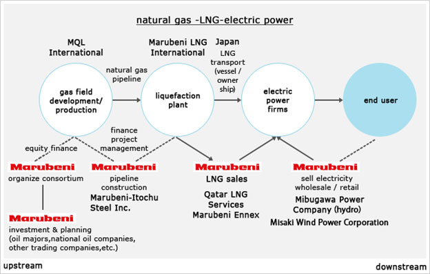 Fig.3 Marubeni, a Japanese Sogo Shosha's Energy Supply Value-Chain