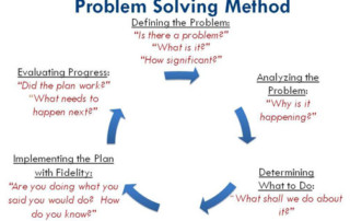 Fig. 1 Methodology of Problem Solving