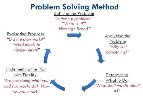 Fig. 1 Methodology of Problem Solving