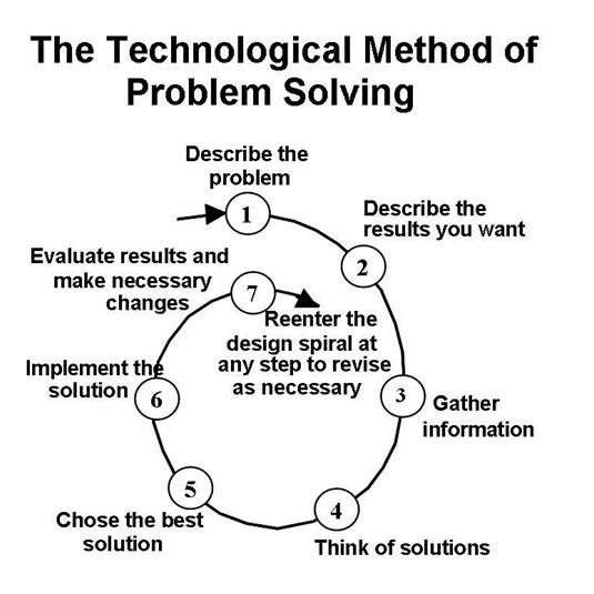 Fig. 3 Problem Solving Design Spiral