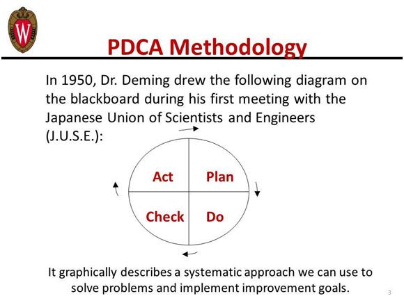 Fig 2. Dr. Edwards Deming's Problem Solving Plan